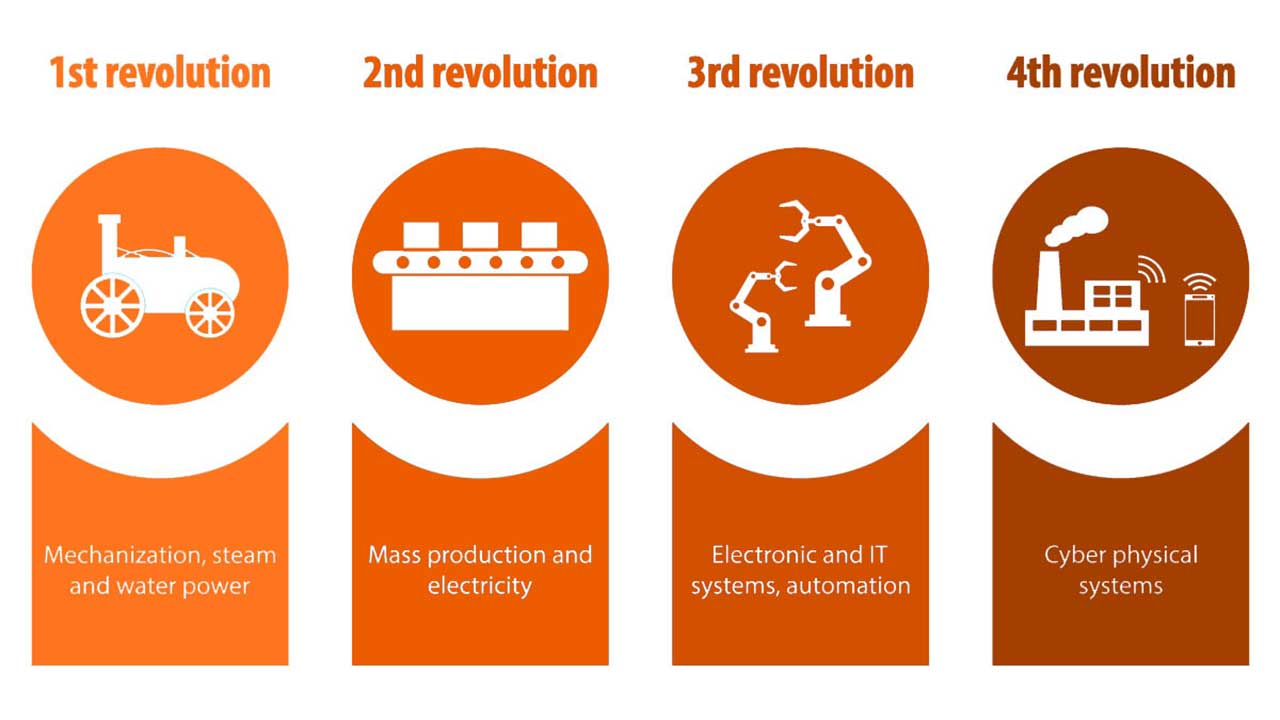 Industry4.0and4thindustrialrevolution